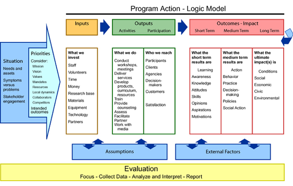 Evaluation Plans & Systems - Guidelines & Principles
